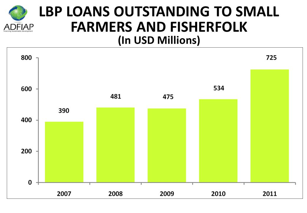 LBP LOANS OUTSTANDING TO SMALL FARMERS AND FISHERFOLK (In USD Millions)