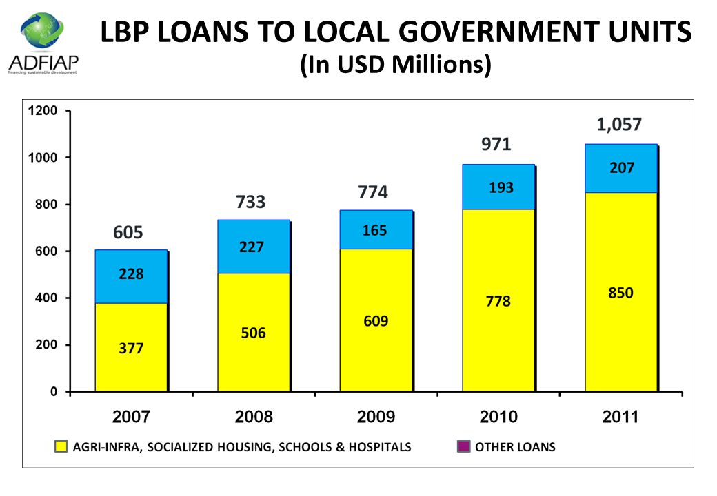 LBP LOANS TO LOCAL GOVERNMENT UNITS (In USD Millions)