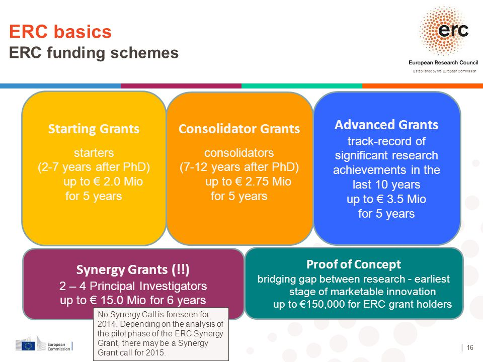 Established by the European Commission Starting Grants starters (2-7 years after PhD) up to € 2.0 Mio for 5 years Advanced Grants track-record of sign