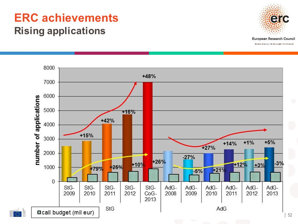 Established by the European Commission │ 52 ERC achievements Rising applications