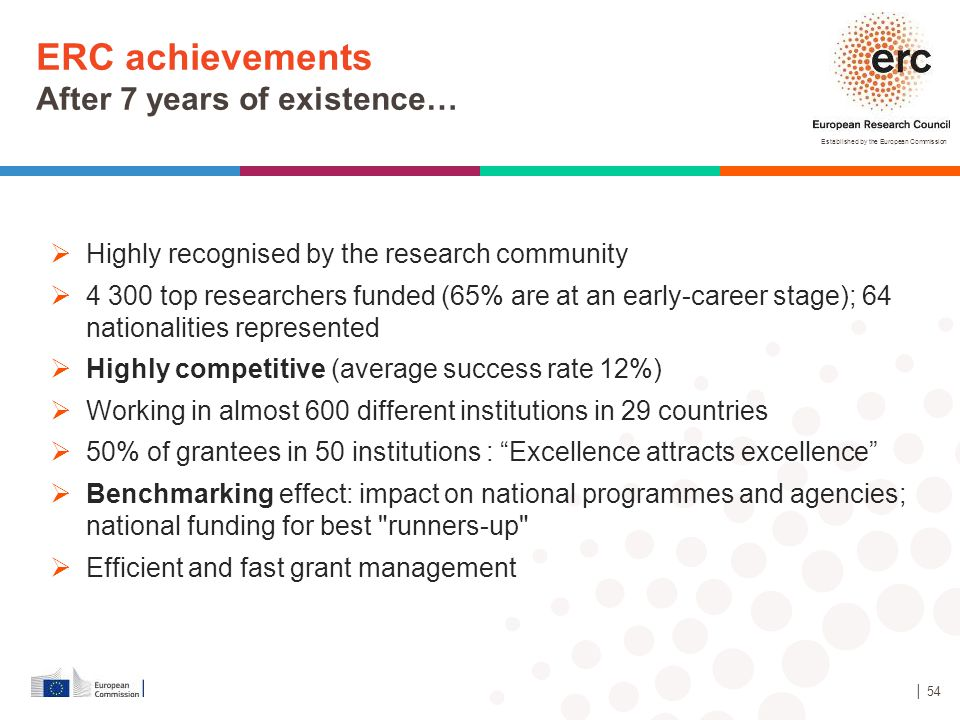Established by the European Commission │ 54  Highly recognised by the research community  4 300 top researchers funded (65% are at an early-career s