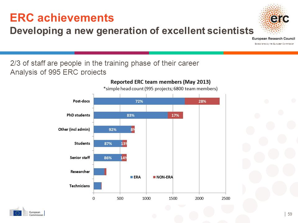 Established by the European Commission │ 59 ERC achievements Developing a new generation of excellent scientists 2/3 of staff are people in the traini