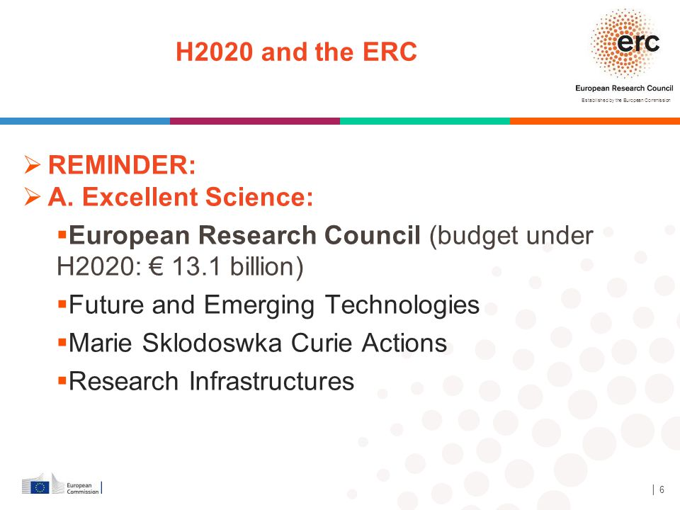 Established by the European Commission H2020 and the ERC  REMINDER:  A. Excellent Science:  European Research Council (budget under H2020: € 13.1 b