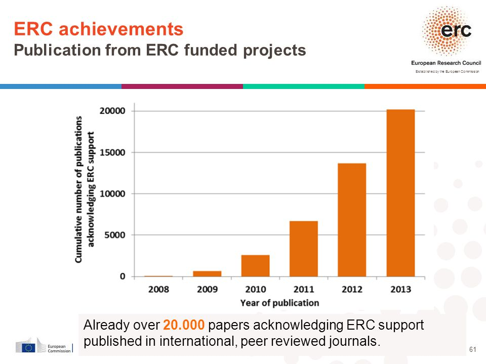 Established by the European Commission │ 61 * Thomson Reuters, WoS, End of 2012 Already over 20.000 papers acknowledging ERC support published in inte