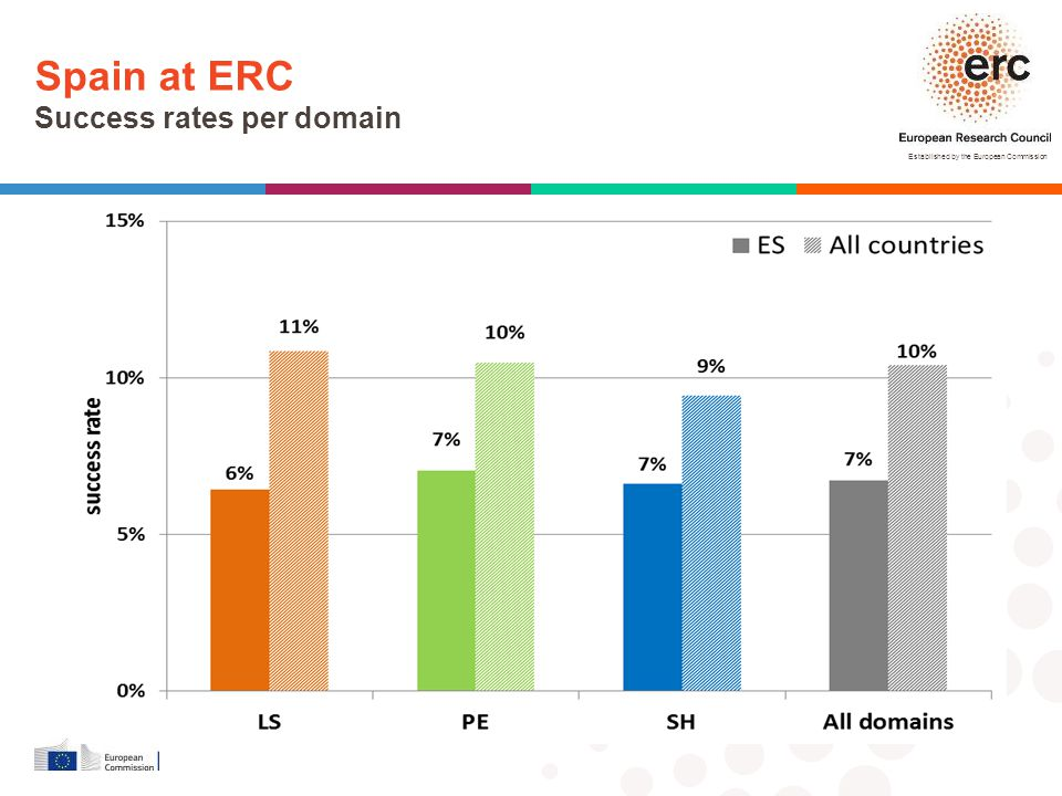Established by the European Commission Spain at ERC Success rates per domain