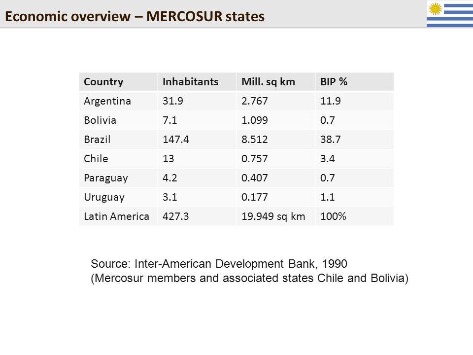 Economic overview – MERCOSUR states CountryInhabitantsMill. sq kmBIP % Argentina31.92.76711.9 Bolivia7.11.0990.7 Brazil147.48.51238.7 Chile130.7573.4