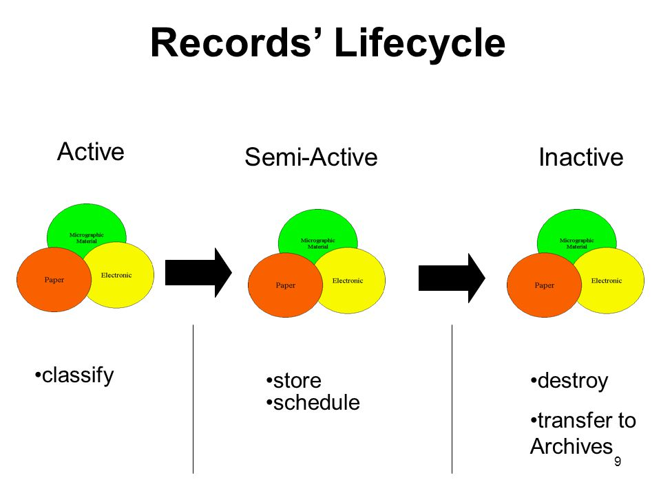 9 Records' Lifecycle Active Semi-ActiveInactive classify storedestroy transfer to Archives schedule