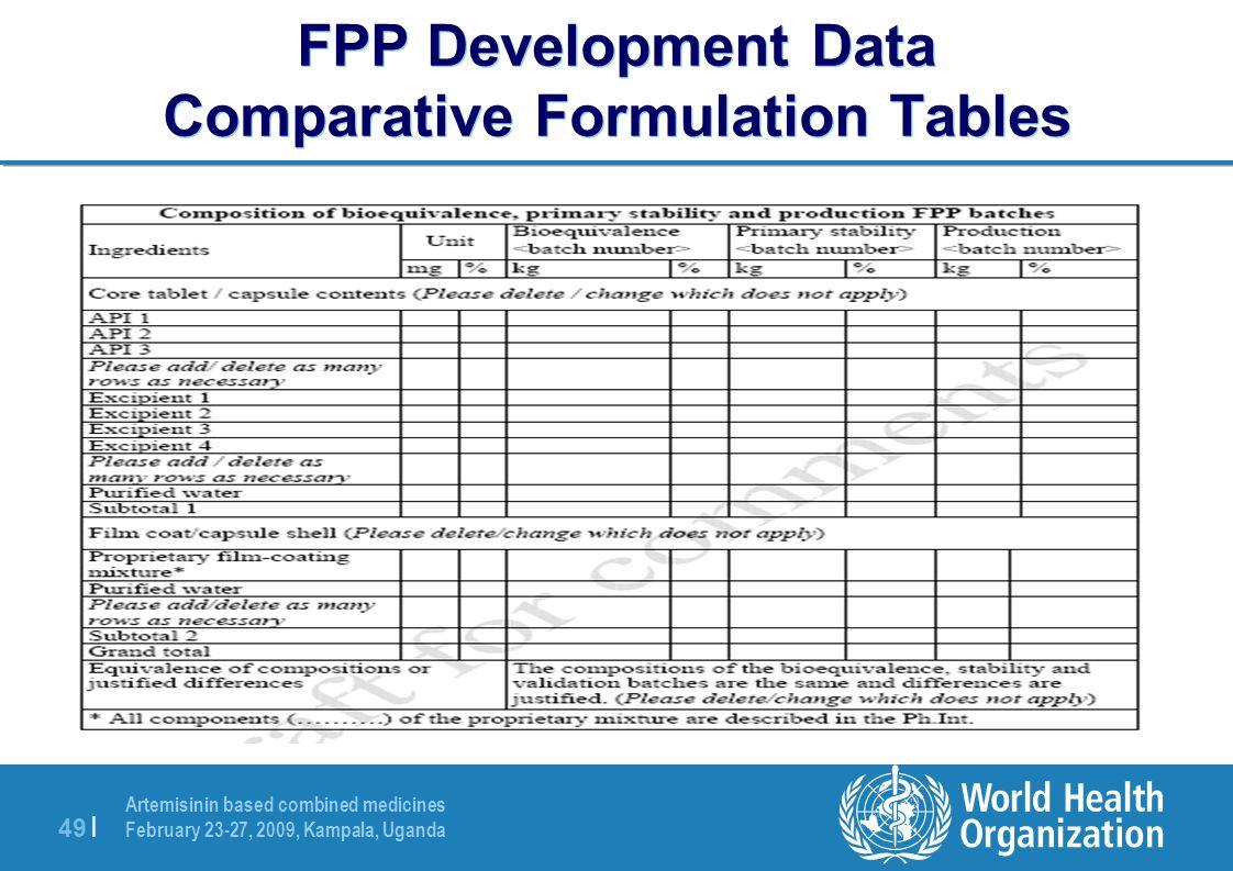 Artemisinin based combined medicines February 23-27, 2009, Kampala, Uganda 49 | FPP Development Data Comparative Formulation Tables