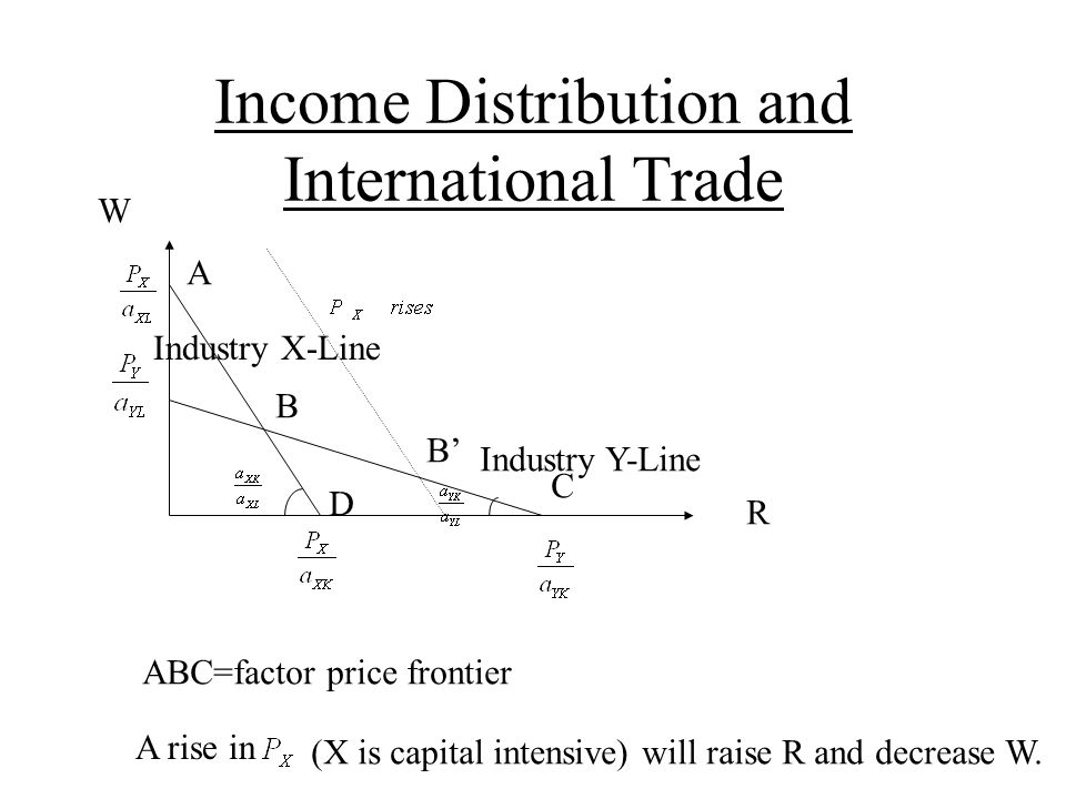 Income Distribution and International Trade R W A B B' D C ABC=factor price frontier A rise in (X is capital intensive) will raise R and decrease W.