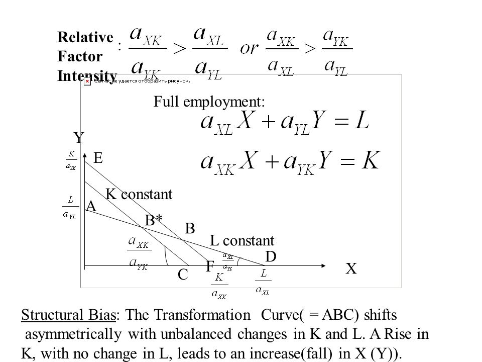 Relative Factor Intensity : Full employment: Y X A B* L constant K constant Structural Bias: The Transformation Curve( = ABC) shifts asymmetrically with unbalanced changes in K and L.