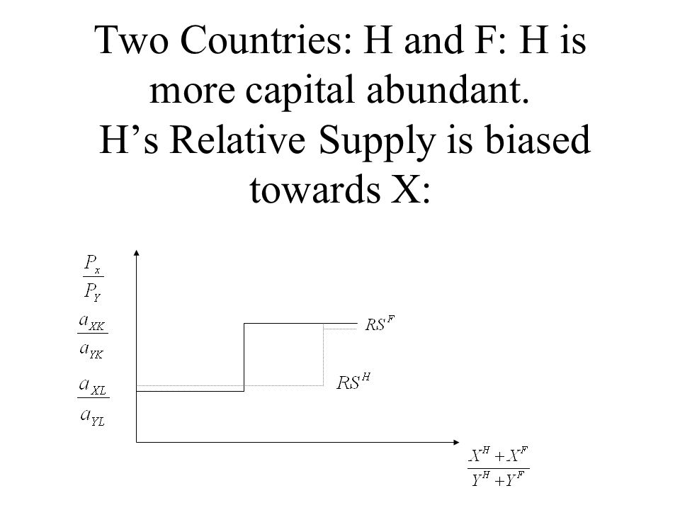 Two Countries: H and F: H is more capital abundant. H's Relative Supply is biased towards X: