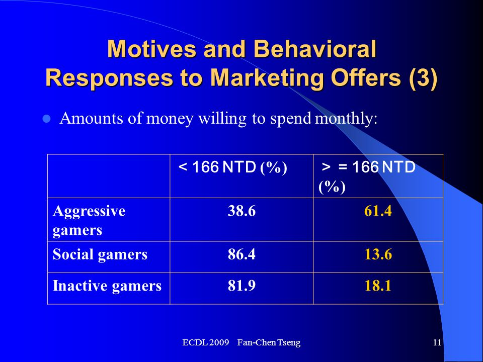 ECDL 2009 Fan-Chen Tseng11 Motives and Behavioral Responses to Marketing Offers (3) Amounts of money willing to spend monthly: < 166 NTD (%) >= 166 NTD (%) Aggressive gamers 38.661.4 Social gamers86.413.6 Inactive gamers81.918.1