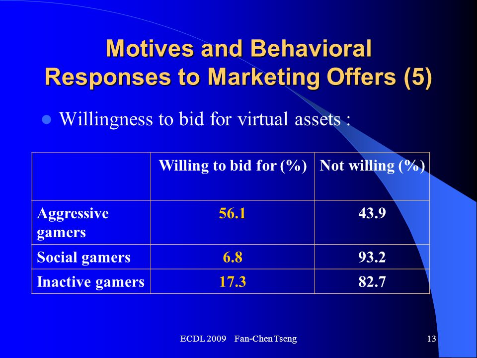 ECDL 2009 Fan-Chen Tseng13 Motives and Behavioral Responses to Marketing Offers (5) Willingness to bid for virtual assets : Willing to bid for (%)Not willing (%) Aggressive gamers 56.143.9 Social gamers6.893.2 Inactive gamers17.382.7