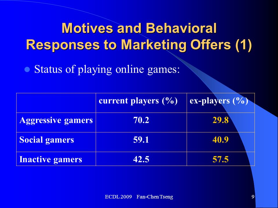 ECDL 2009 Fan-Chen Tseng10 Motives and Behavioral Responses to Marketing Offers (2) Preferred types of online games : role-playing games (%)puzzle games (%) Aggressive gamers 33.347.4 Social gamers 70.54.5 Inactive gamers 50.415.7