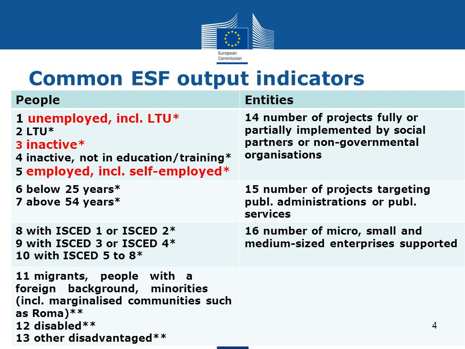 Common ESF output indicators PeopleEntities 1 unemployed, incl.