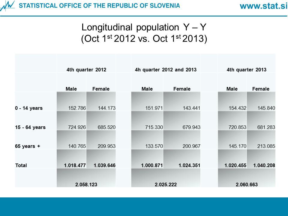 Longitudinal population Y – Y (Oct 1 st 2012 vs. Oct 1 st 2013) 4th quarter 20124h quarter 2012 and 20134th quarter 2013 MaleFemaleMaleFemaleMaleFemal