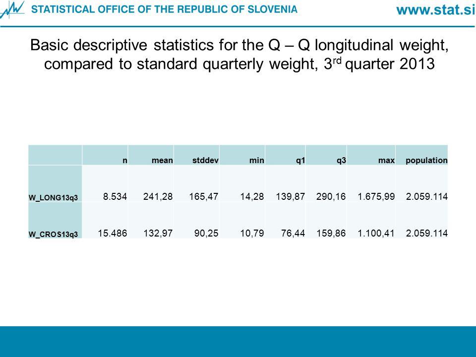 Basic descriptive statistics for the Q – Q longitudinal weight, compared to standard quarterly weight, 3 rd quarter 2013 nmeanstddevminq1q3maxpopulati