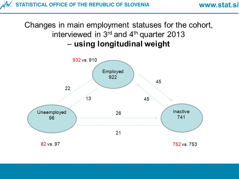 Changes in main employment statuses for the cohort, interviewed in 3 rd and 4 th quarter 2013 – using longitudinal weight Employed 922 Inactive 741 Un