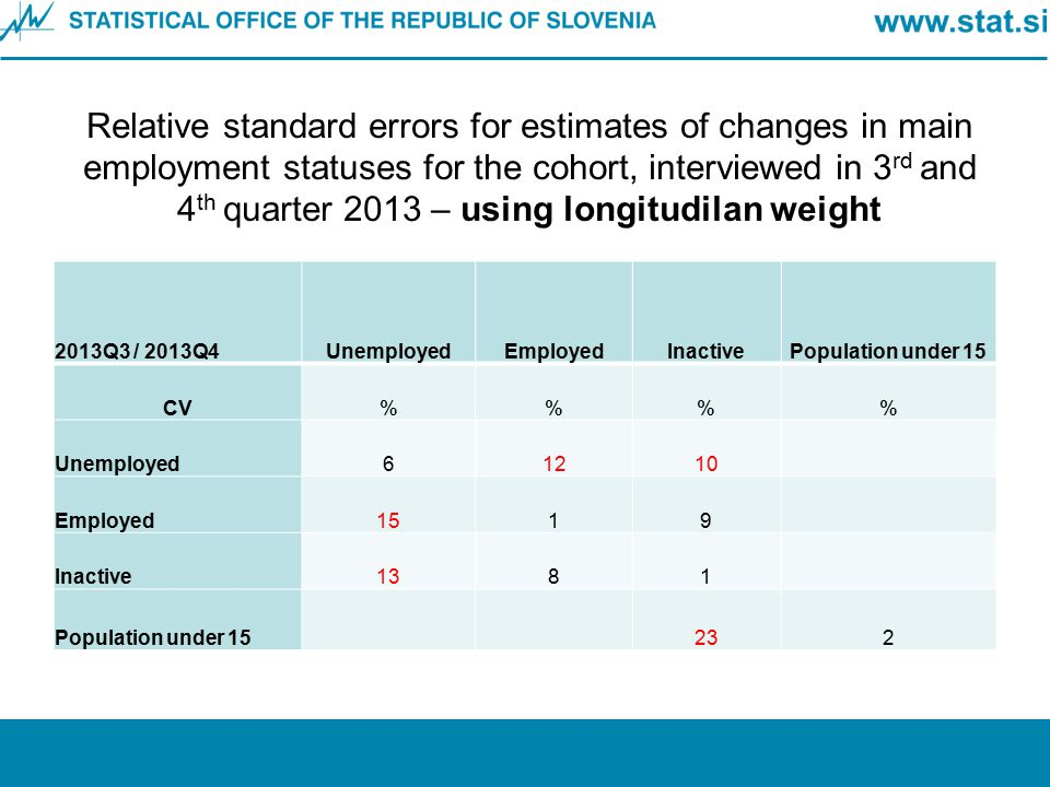 Relative standard errors for estimates of changes in main employment statuses for the cohort, interviewed in 3 rd and 4 th quarter 2013 – using longit