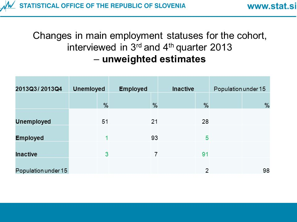Changes in main employment statuses for the cohort, interviewed in 3 rd and 4 th quarter 2013 – unweighted estimates 2013Q3 / 2013Q4UnemloyedEmployedI