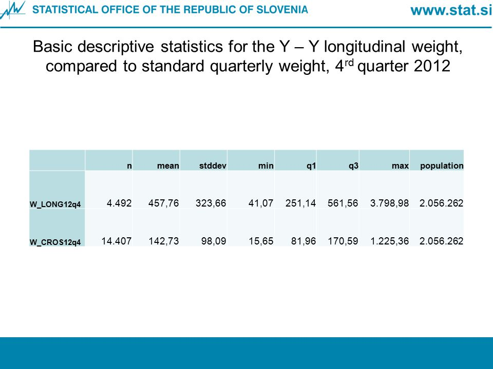 Basic descriptive statistics for the Y – Y longitudinal weight, compared to standard quarterly weight, 4 rd quarter 2012 nmeanstddevminq1q3maxpopulati