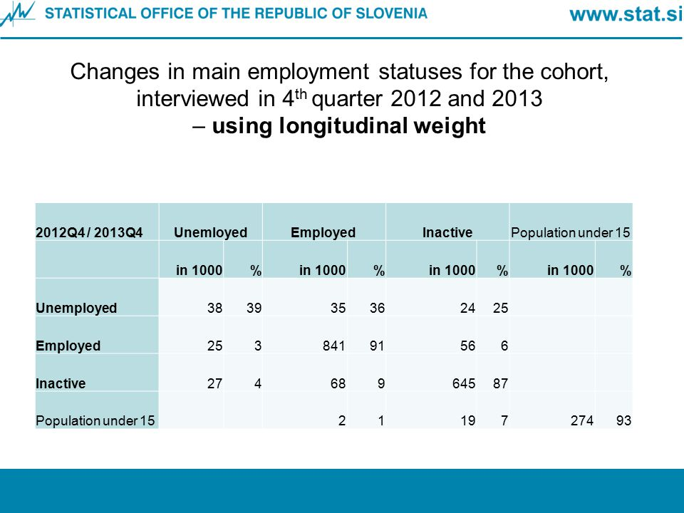 Changes in main employment statuses for the cohort, interviewed in 4 th quarter 2012 and 2013 – using longitudinal weight 2012Q4 / 2013Q4UnemloyedEmpl