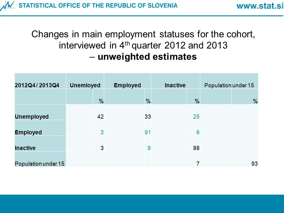 Changes in main employment statuses for the cohort, interviewed in 4 th quarter 2012 and 2013 – unweighted estimates 2012Q4 / 2013Q4UnemloyedEmployedI