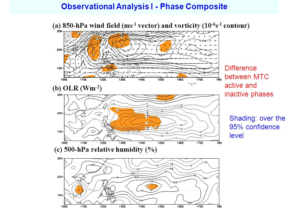 (a) 850-hPa wind field (ms -1 vector) and vorticity (10 -6 s -1 contour) (b) OLR (Wm -2 ) (c) 500-hPa relative humidity (%) Shading: over the 95% confidence level Observational Analysis I - Phase Composite Difference between MTC active and inactive phases