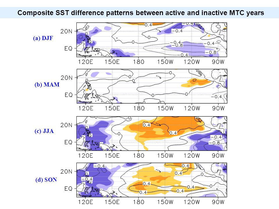 (a) DJF (b) MAM (c) JJA (d) SON Composite SST difference patterns between active and inactive MTC years