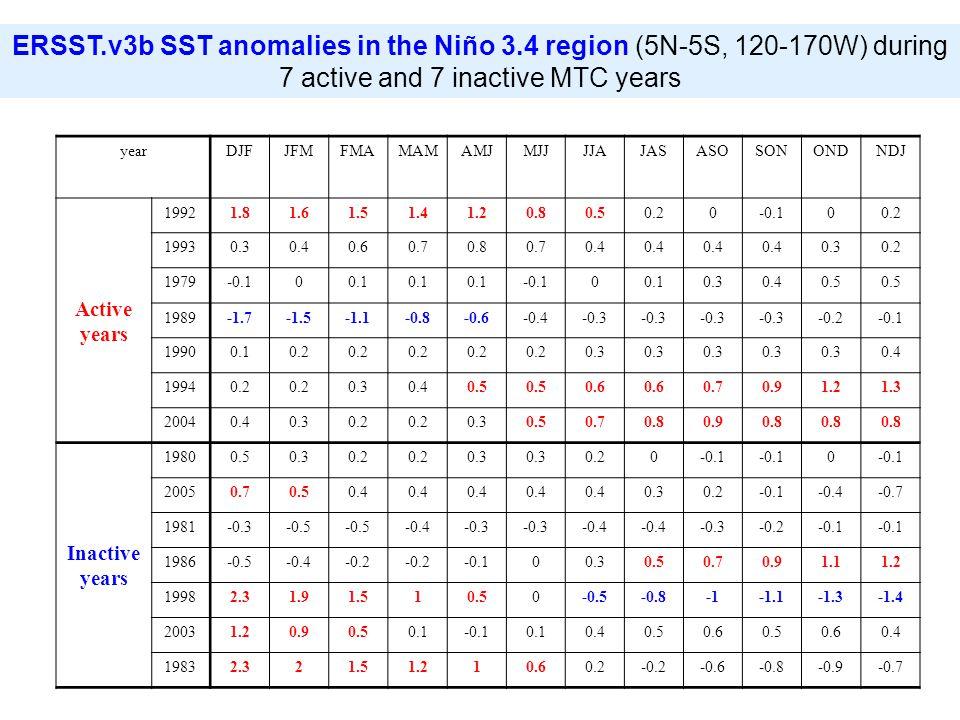 ERSST.v3b SST anomalies in the Niño 3.4 region (5N-5S, 120-170W) during 7 active and 7 inactive MTC years yearDJFJFMFMAMAMAMJMJJJJAJASASOSONONDNDJ Active years 19921.81.61.51.41.20.80.50.20-0.100.2 19930.30.40.60.70.80.70.4 0.30.2 1979-0.100.1 -0.100.10.30.40.5 1989-1.7-1.5-1.1-0.8-0.6-0.4-0.3 -0.2-0.1 19900.10.2 0.3 0.4 19940.2 0.30.40.5 0.6 0.70.91.21.3 20040.40.30.2 0.30.50.70.80.90.8 Inactive years 19800.50.30.2 0.3 0.20-0.1 0 20050.70.50.4 0.30.2-0.1-0.4-0.7 1981-0.3-0.5 -0.4-0.3 -0.4 -0.3-0.2-0.1 1986-0.5-0.4-0.2 -0.100.30.50.70.91.11.2 19982.31.91.510.50-0.5-0.8-1.1-1.3-1.4 20031.20.90.50.1-0.10.10.40.50.60.50.60.4 19832.321.51.210.60.2-0.2-0.6-0.8-0.9-0.7