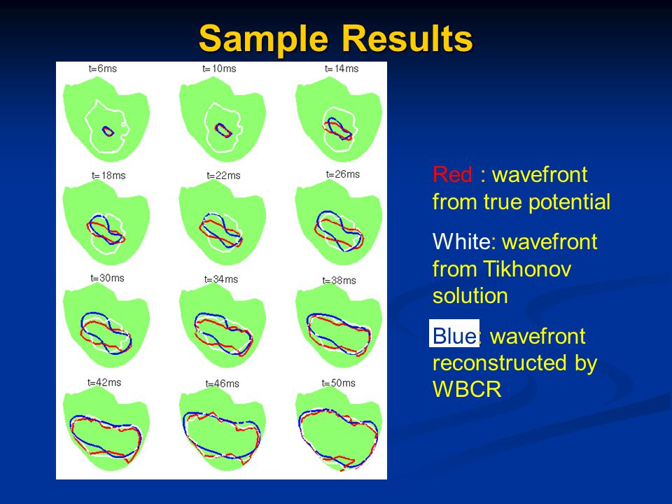 Red : wavefront from true potential White: wavefront from Tikhonov solution Blue: wavefront reconstructed by WBCR Sample Results