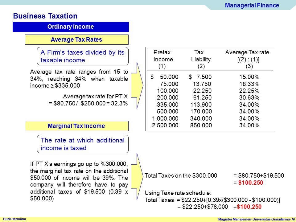 Managerial Finance Magister Manajemen-Universitas Gunadarma-16 Budi Hermana Business Taxation Ordinary Income Average Tax Rates A Firm's taxes divided