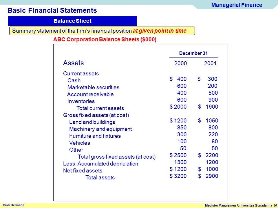 Managerial Finance Magister Manajemen-Universitas Gunadarma-36 Budi Hermana Basic Financial Statements Balance Sheet Summary statement of the firm's f