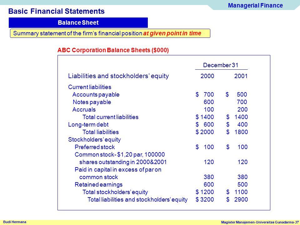 Managerial Finance Magister Manajemen-Universitas Gunadarma-37 Budi Hermana Basic Financial Statements Balance Sheet Summary statement of the firm's f