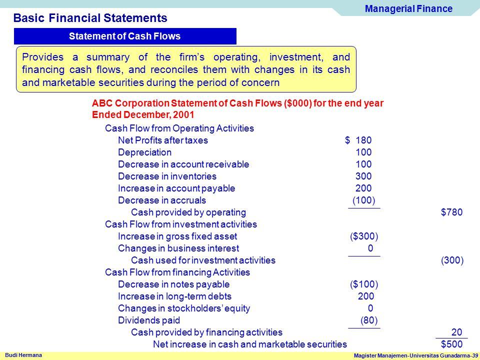 Managerial Finance Magister Manajemen-Universitas Gunadarma-39 Budi Hermana Basic Financial Statements Statement of Cash Flows ABC Corporation Stateme