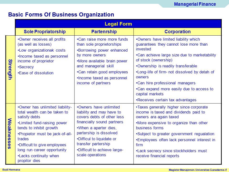 Managerial Finance Magister Manajemen-Universitas Gunadarma-5 Budi Hermana Basic Forms Of Business Organization Legal Form Sole PropriatorshipPartenrs