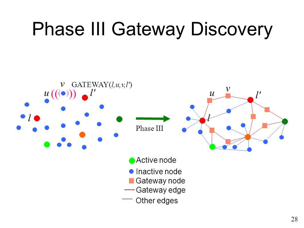 Phase III Gateway Discovery Phase III 28 GATEWAY(l,u,v,l ) (( () )) u l l v u l v Active node Inactive node Gateway node Gateway edge Other edges