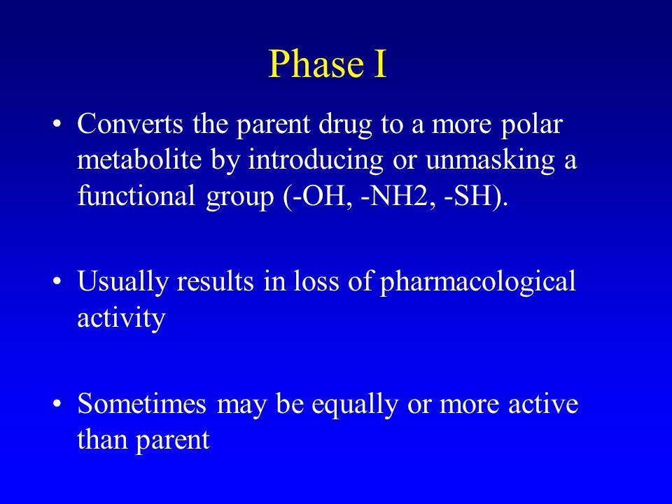 Phase I and Phase II Metabolism Phase I –functionalization reactions Phase II –conjugation reactions