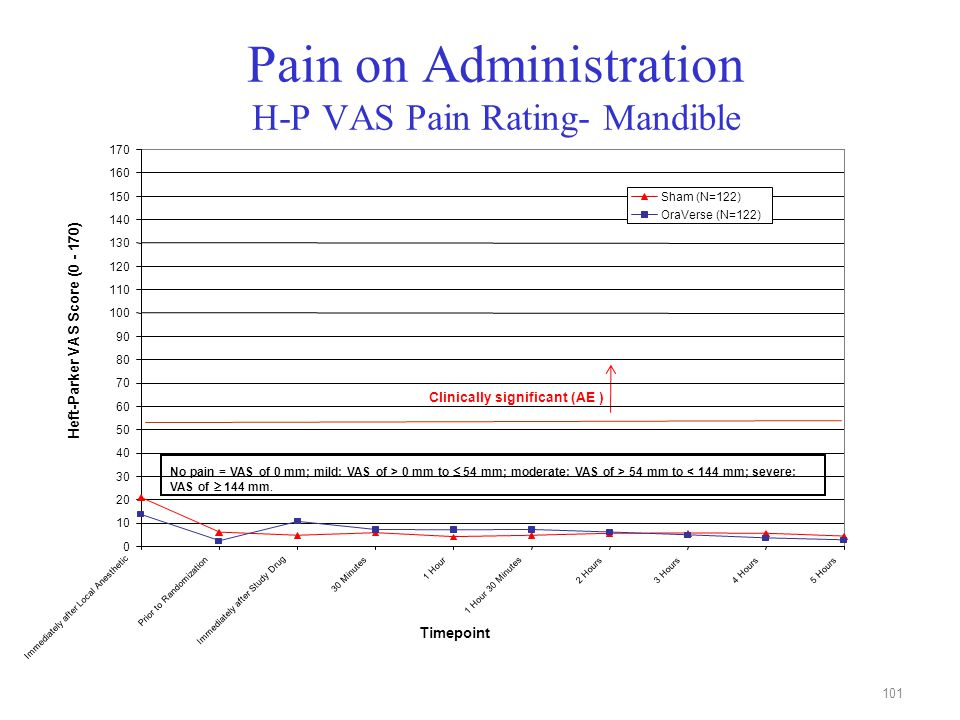 101 Pain on Administration H-P VAS Pain Rating- Mandible Clinically significant (AE ) No pain = VAS of 0 mm; mild: VAS of > 0 mm to  54 mm; moderate:
