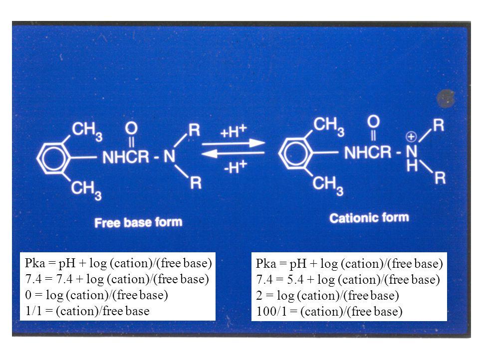 Pka = pH + log (cation)/(free base) 7.4 = 7.4 + log (cation)/(free base) 0 = log (cation)/(free base) 1/1 = (cation)/free base Pka = pH + log (cation)/(free base) 7.4 = 5.4 + log (cation)/(free base) 2 = log (cation)/(free base) 100/1 = (cation)/(free base)
