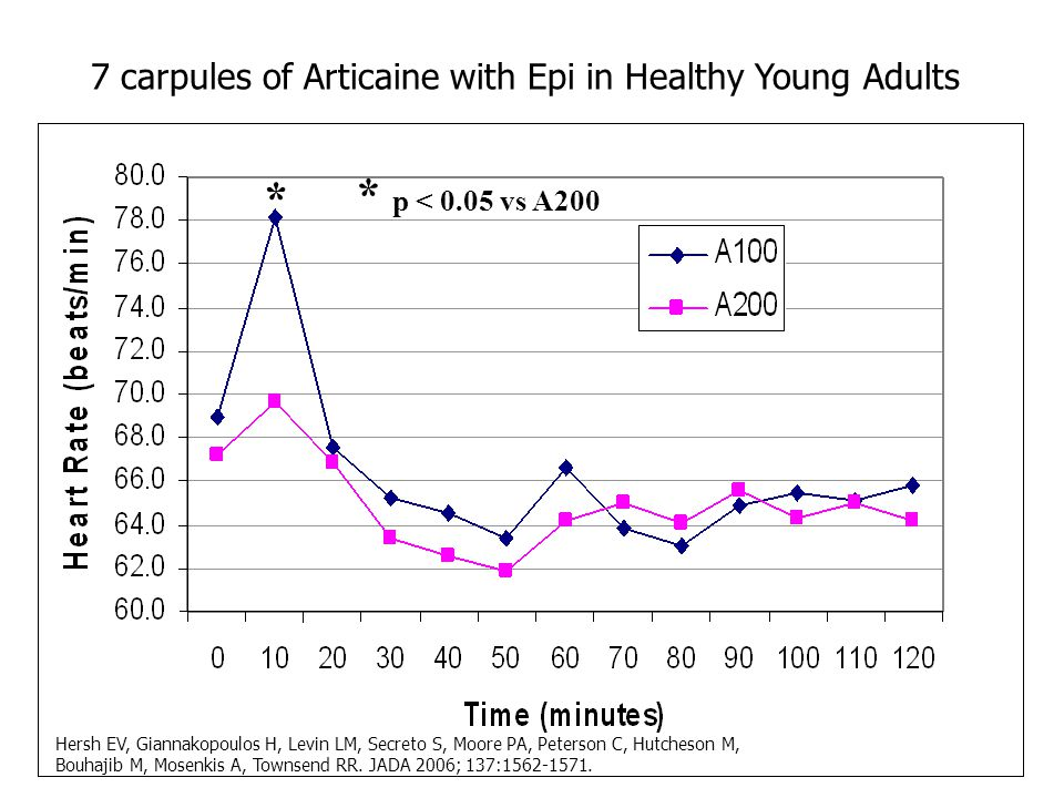 * * p < 0.05 vs A200 7 carpules of Articaine with Epi in Healthy Young Adults Hersh EV, Giannakopoulos H, Levin LM, Secreto S, Moore PA, Peterson C, H
