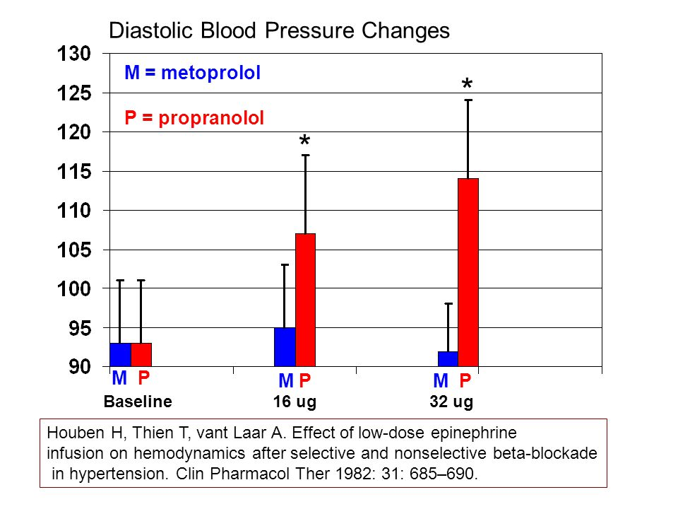 Houben H, Thien T, vant Laar A. Effect of low-dose epinephrine infusion on hemodynamics after selective and nonselective beta-blockade in hypertension