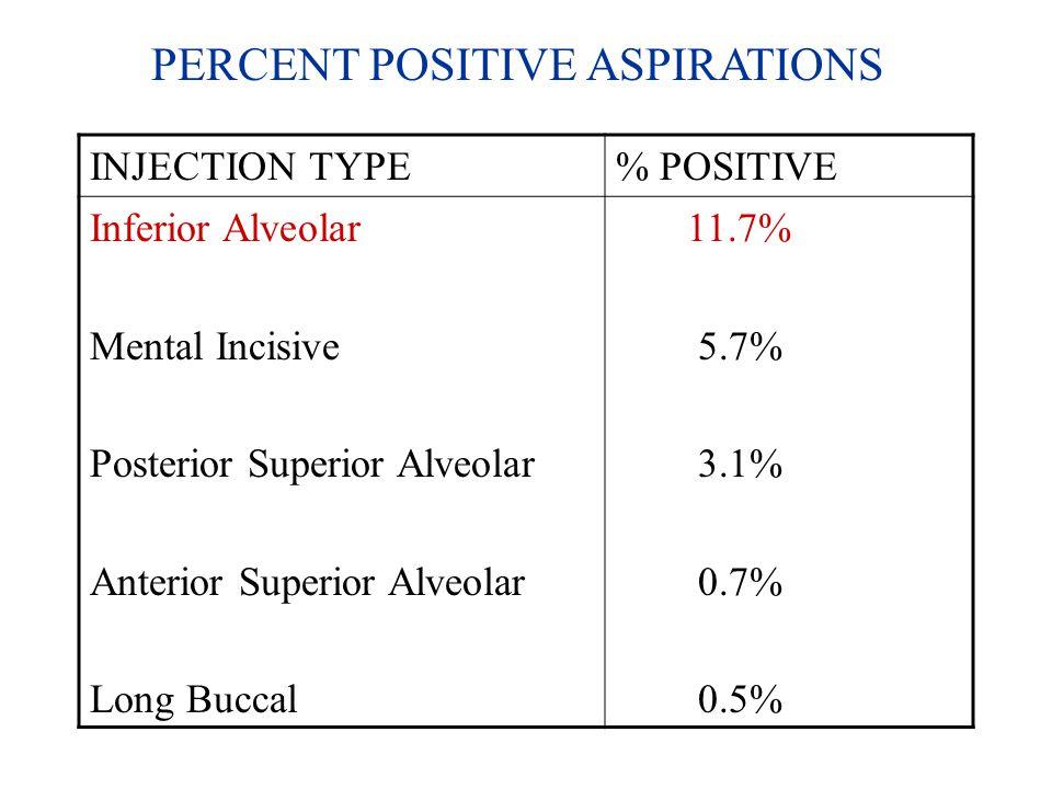 INJECTION TYPE% POSITIVE Inferior Alveolar Mental Incisive Posterior Superior Alveolar Anterior Superior Alveolar Long Buccal 11.7% 5.7% 3.1% 0.7% 0.5% PERCENT POSITIVE ASPIRATIONS