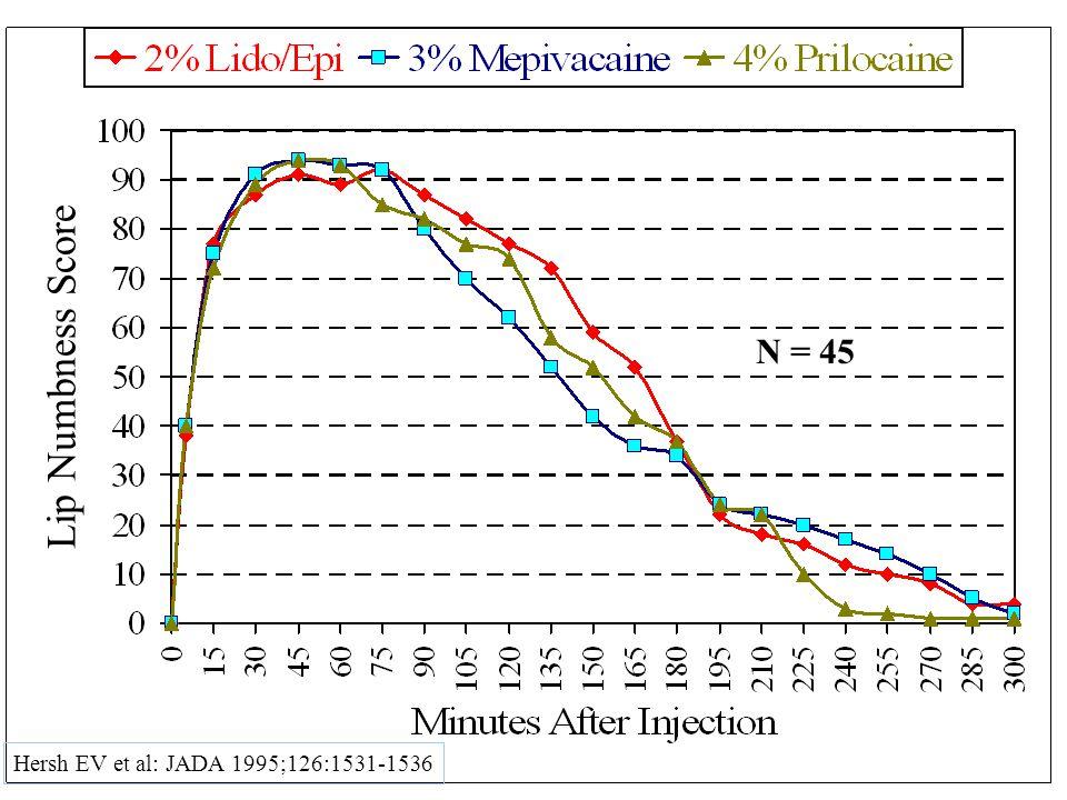 N = 45 Hersh EV et al: JADA 1995;126:1531-1536 Lip Numbness Score