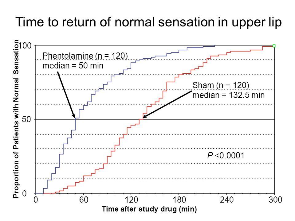 601201802403000 100 50 0 Time after study drug (min) Sham (n = 120) median = 132.5 min Phentolamine (n = 120) median = 50 min Time to return of normal sensation in upper lip P <0.0001 Proportion of Patients with Normal Sensation