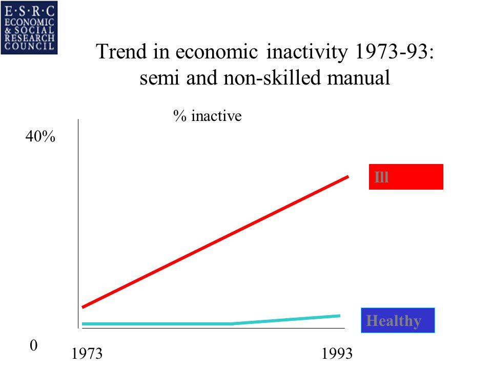 Trend in economic inactivity 1973-93: semi and non-skilled manual 40% 0 Ill Healthy 19731993 % inactive