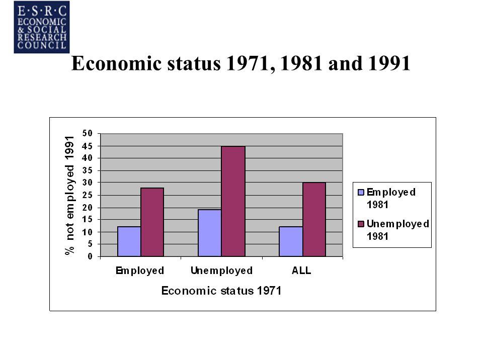 Economic status 1971, 1981 and 1991