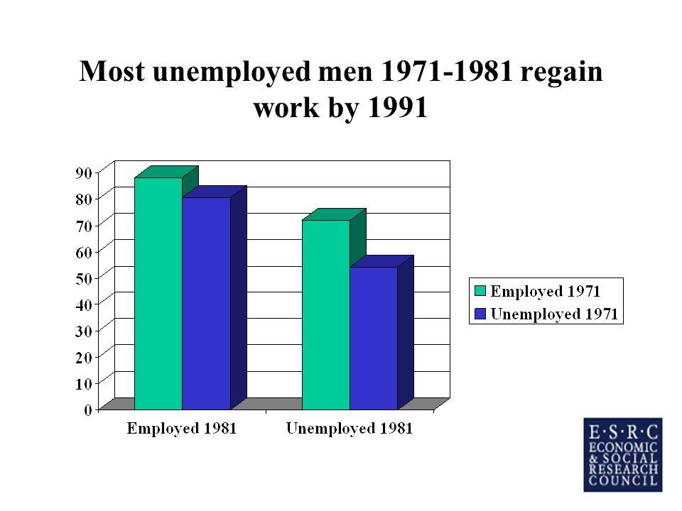 Most unemployed men 1971-1981 regain work by 1991
