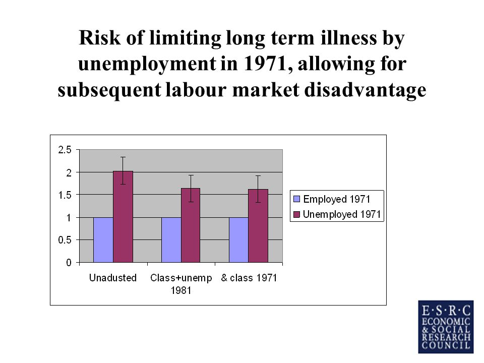 Risk of limiting long term illness by unemployment in 1971, allowing for subsequent labour market disadvantage