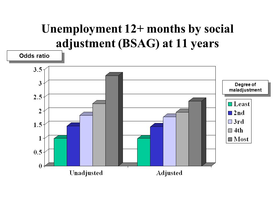 Unemployment 12+ months by social adjustment (BSAG) at 11 years Degree of maladjustment Odds ratio